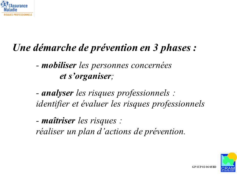 Une démarche de prévention en 3 phases :