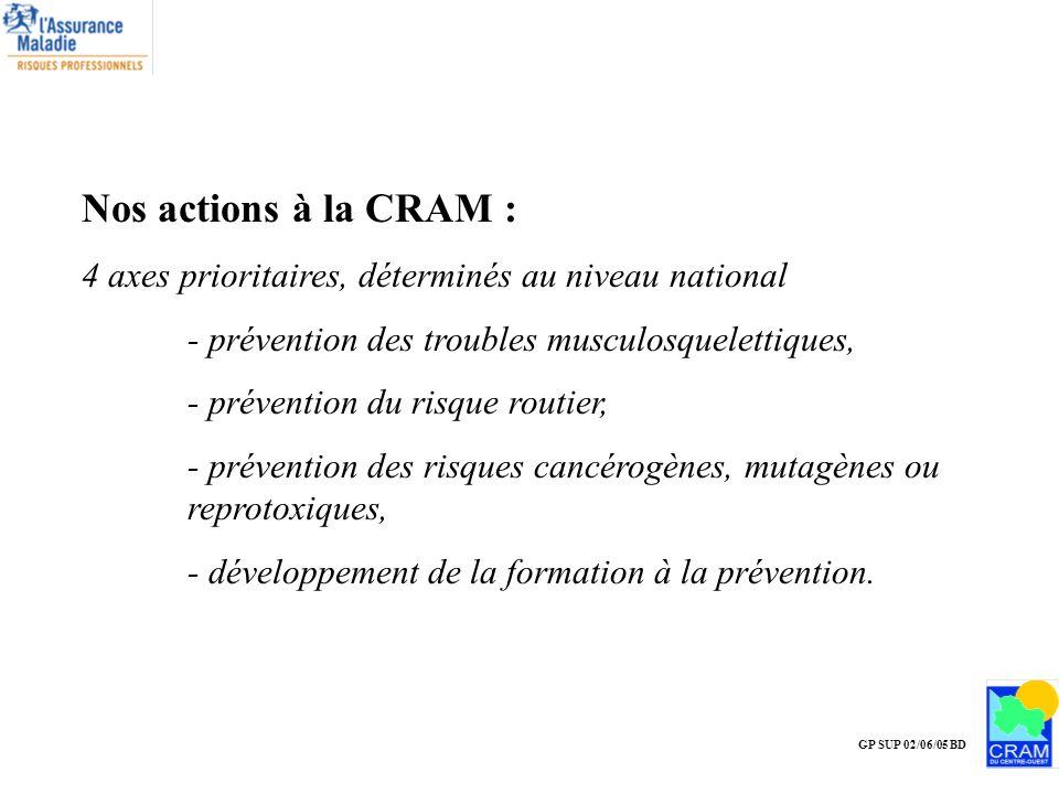 Nos actions à la CRAM : 4 axes prioritaires, déterminés au niveau national. - prévention des troubles musculosquelettiques,