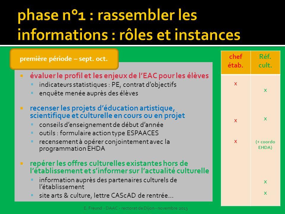 phase n°1 : rassembler les informations : rôles et instances