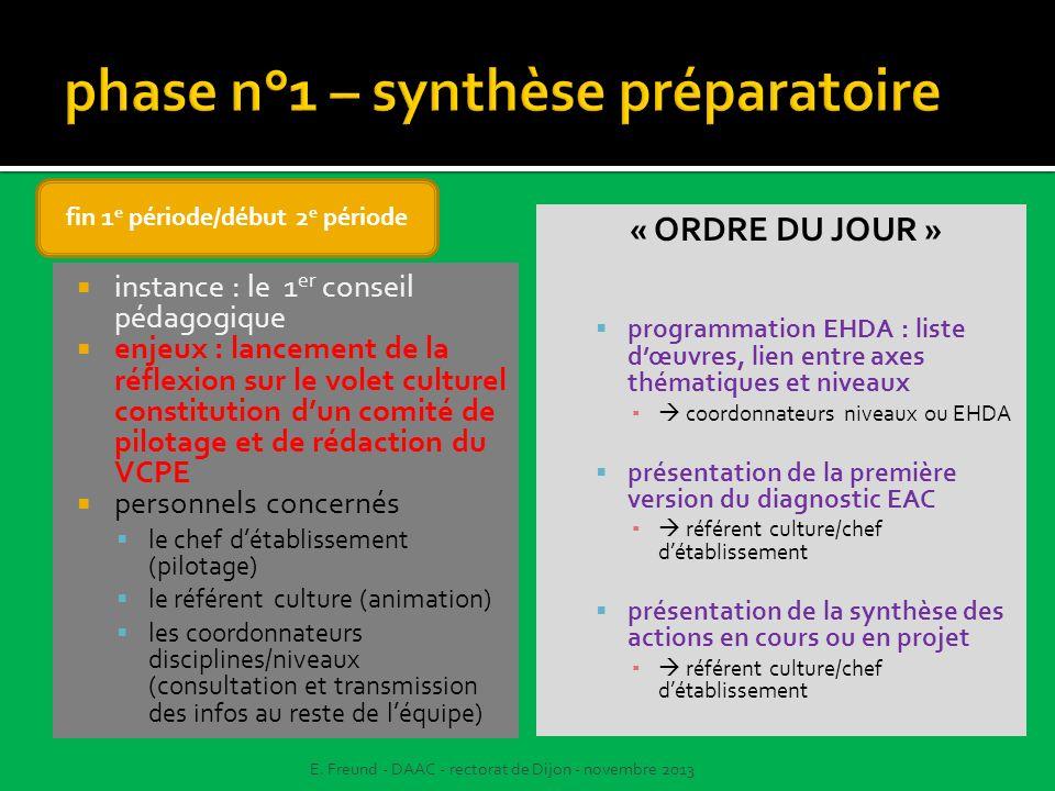 phase n°1 – synthèse préparatoire