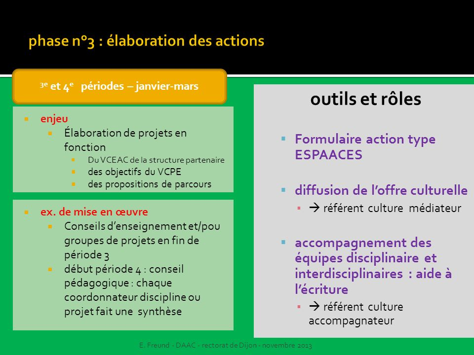 phase n°3 : élaboration des actions