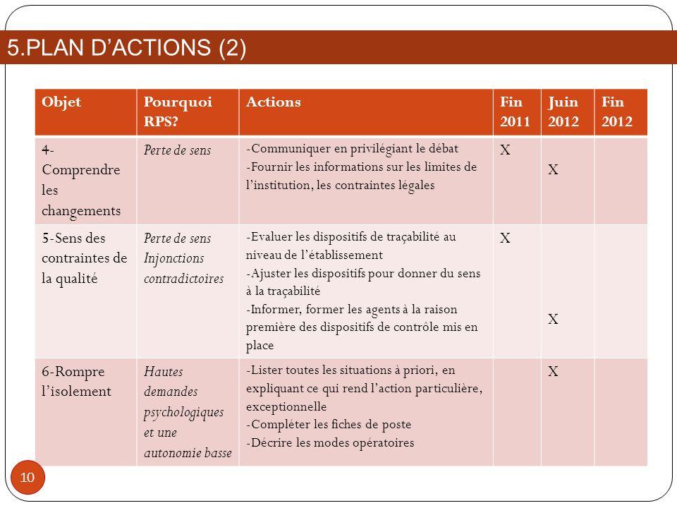 5.PLAN D'ACTIONS (2) Objet Pourquoi RPS Actions Fin 2011 Juin 2012
