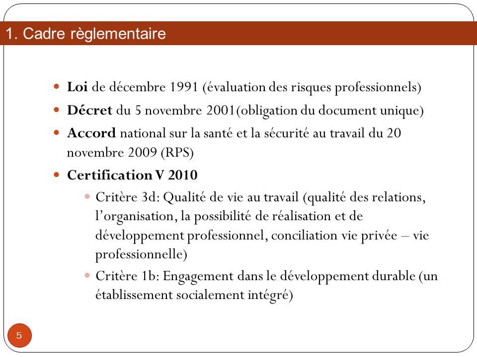 Cadre règlementaire Loi de décembre 1991 (évaluation des risques professionnels) Décret du 5 novembre 2001(obligation du document unique)