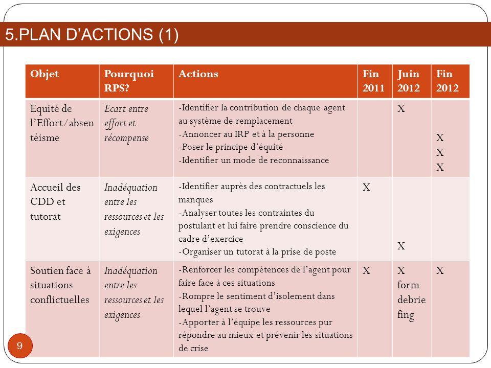 5.PLAN D'ACTIONS (1) Objet Pourquoi RPS Actions Fin 2011 Juin 2012