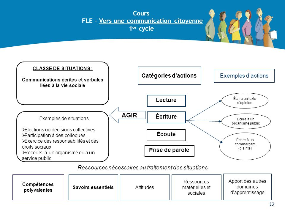 FLE - Vers une communication citoyenne 1er cycle