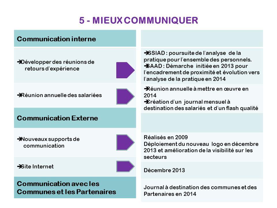 5 - MIEUX COMMUNIQUER Communication interne Communication Externe