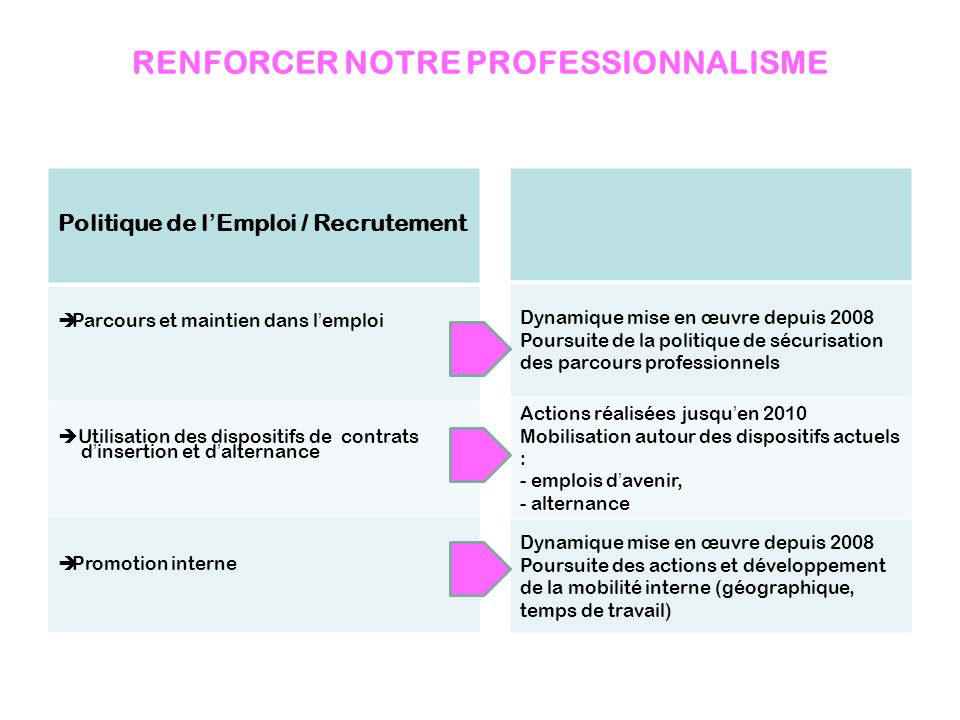 RENFORCER NOTRE PROFESSIONNALISME