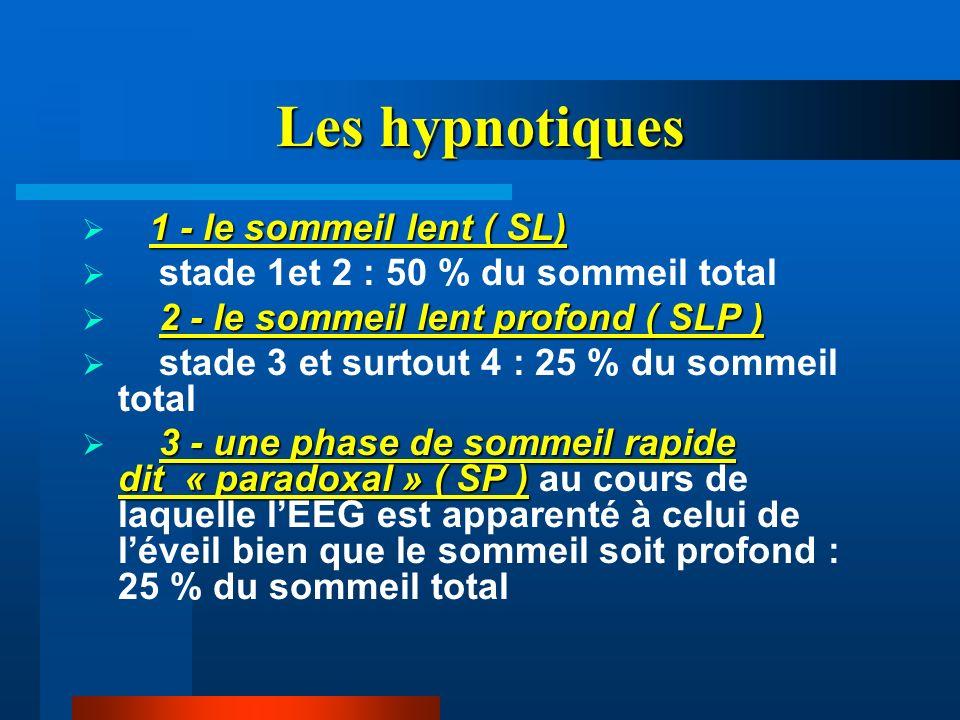 Les hypnotiques 1 - le sommeil lent ( SL)