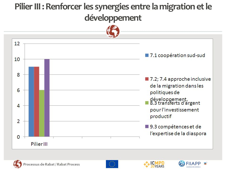 Pilier III : Renforcer les synergies entre la migration et le développement