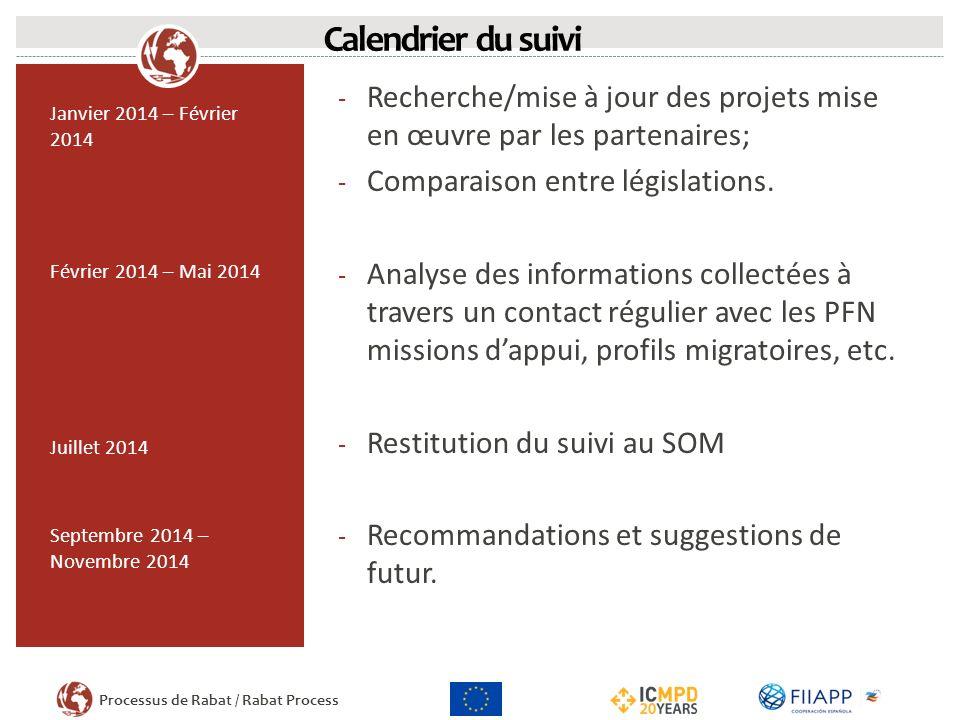 Calendrier du suivi Recherche/mise à jour des projets mise en œuvre par les partenaires; Comparaison entre législations.