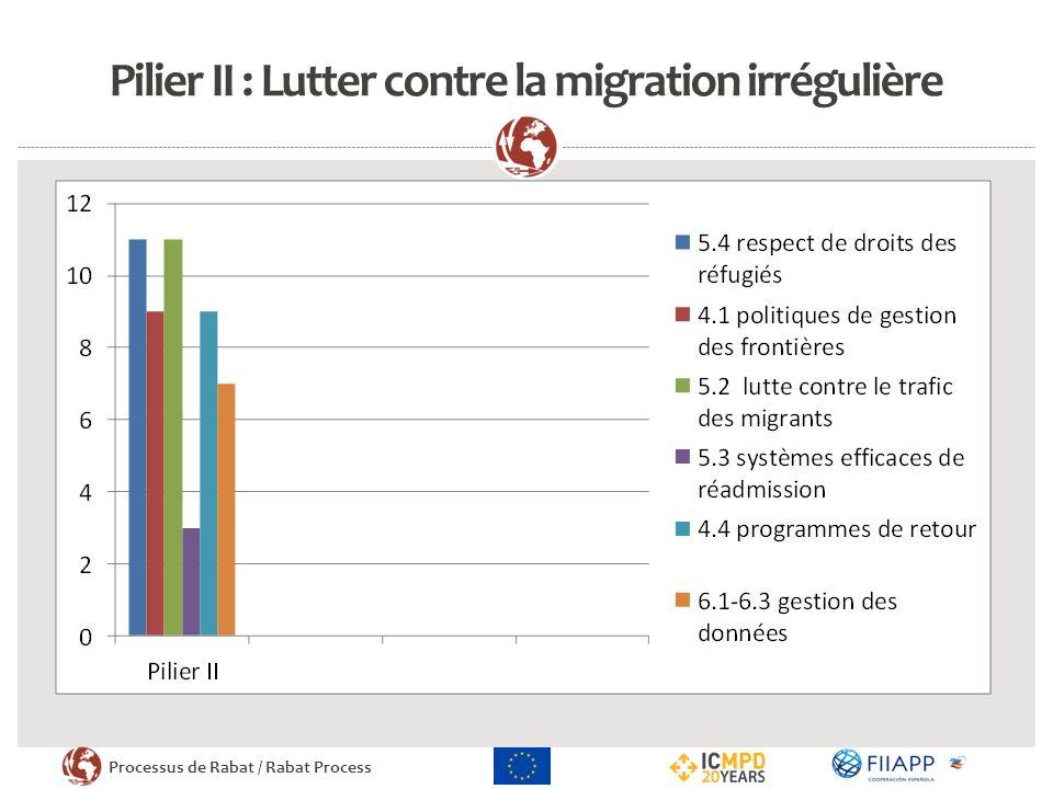 Pilier II : Lutter contre la migration irrégulière