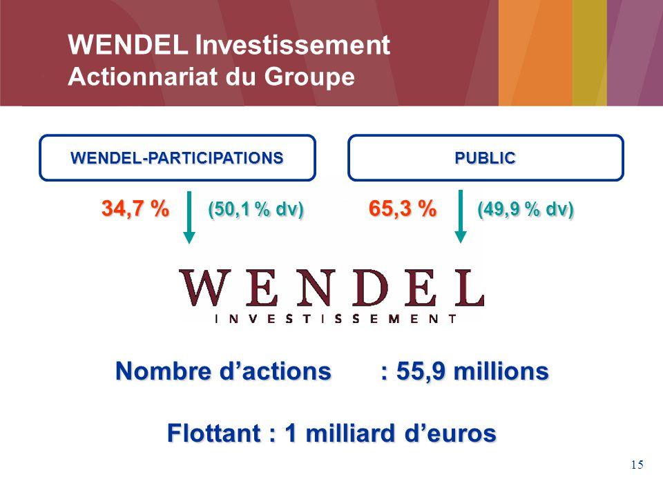 WENDEL Investissement Actionnariat du Groupe
