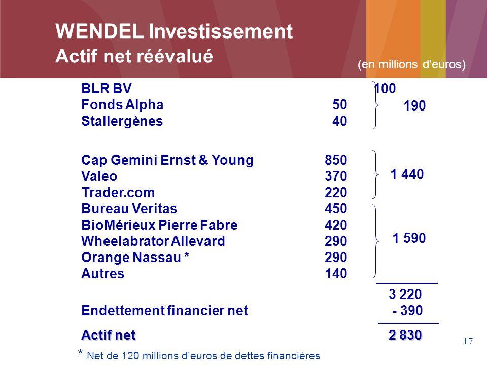 WENDEL Investissement Actif net réévalué