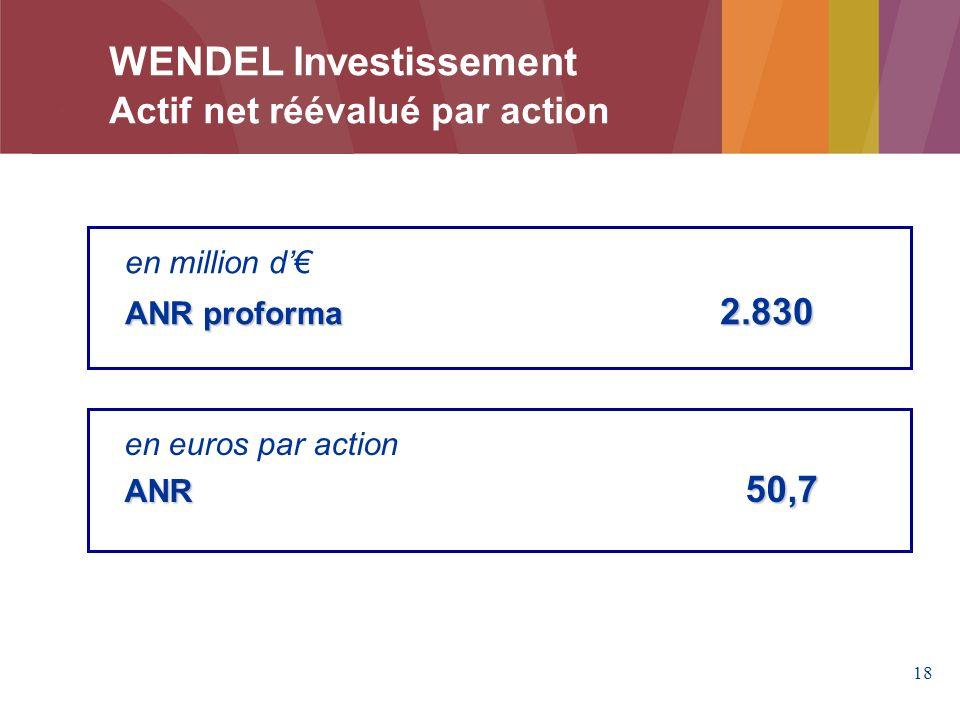 WENDEL Investissement Actif net réévalué par action