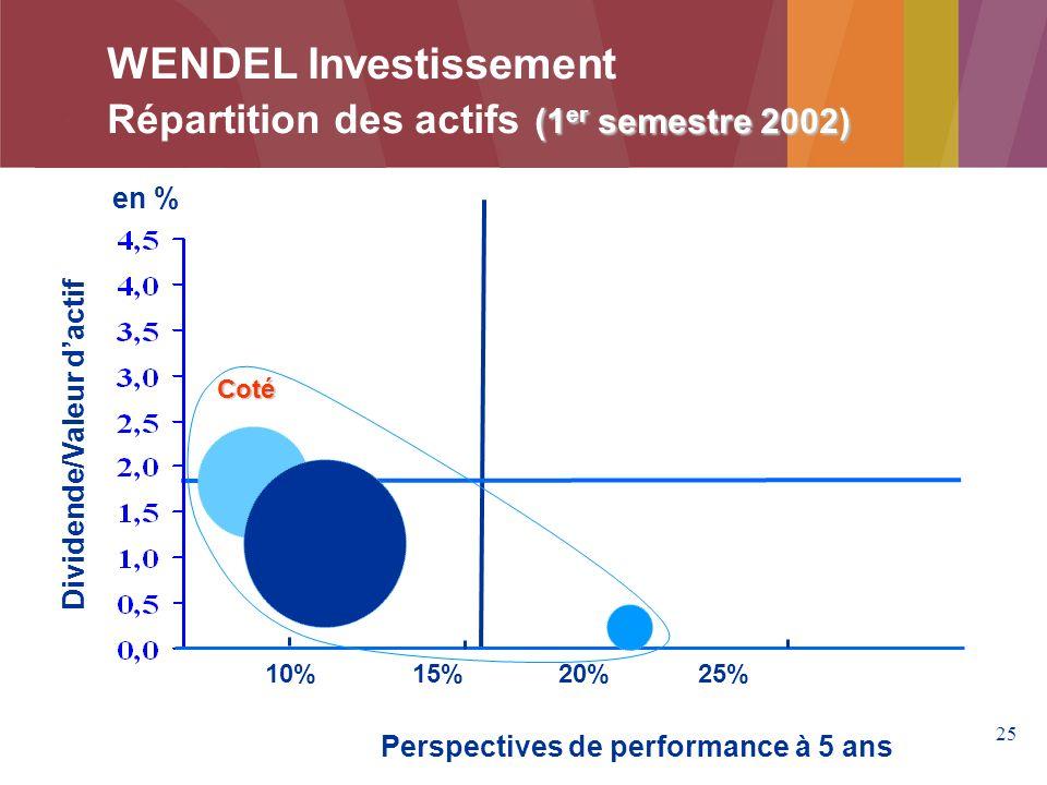 WENDEL Investissement