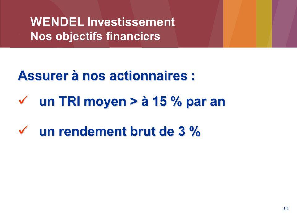 Assurer à nos actionnaires : un TRI moyen > à 15 % par an
