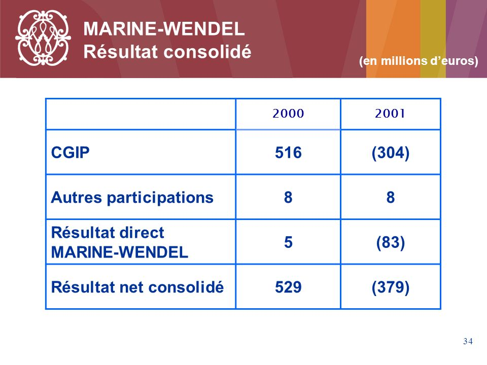 MARINE-WENDEL Résultat consolidé CGIP 516 (304) Autres participations