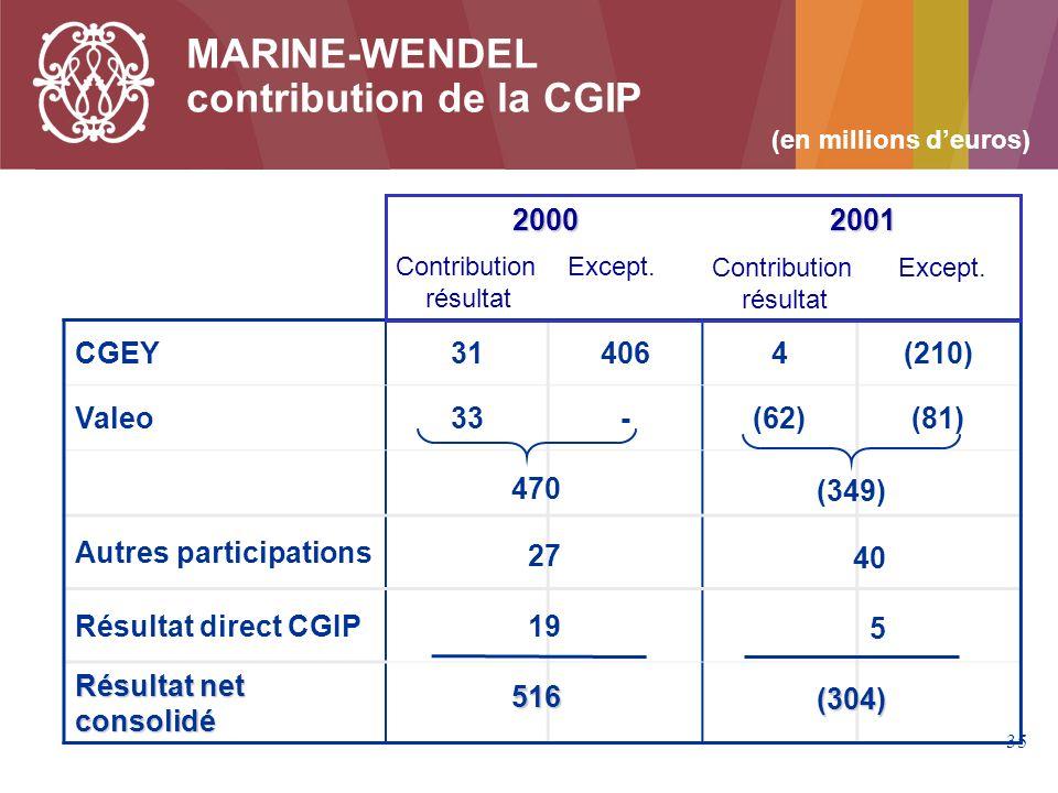 contribution de la CGIP