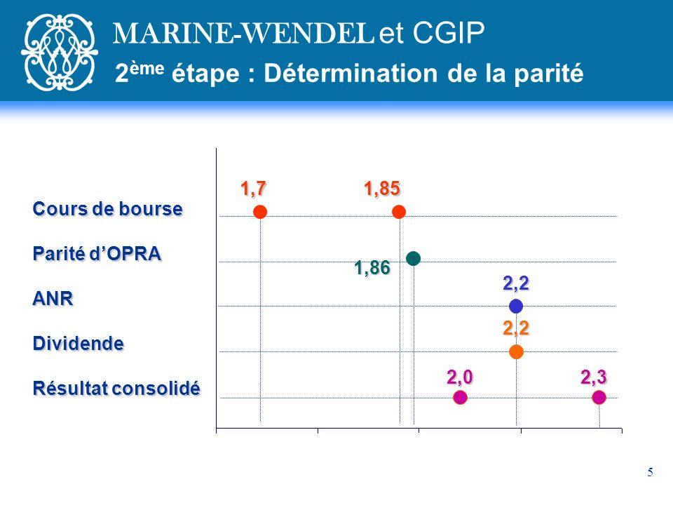 MARINE-WENDEL et CGIP 2ème étape : Détermination de la parité 1,7 1,85