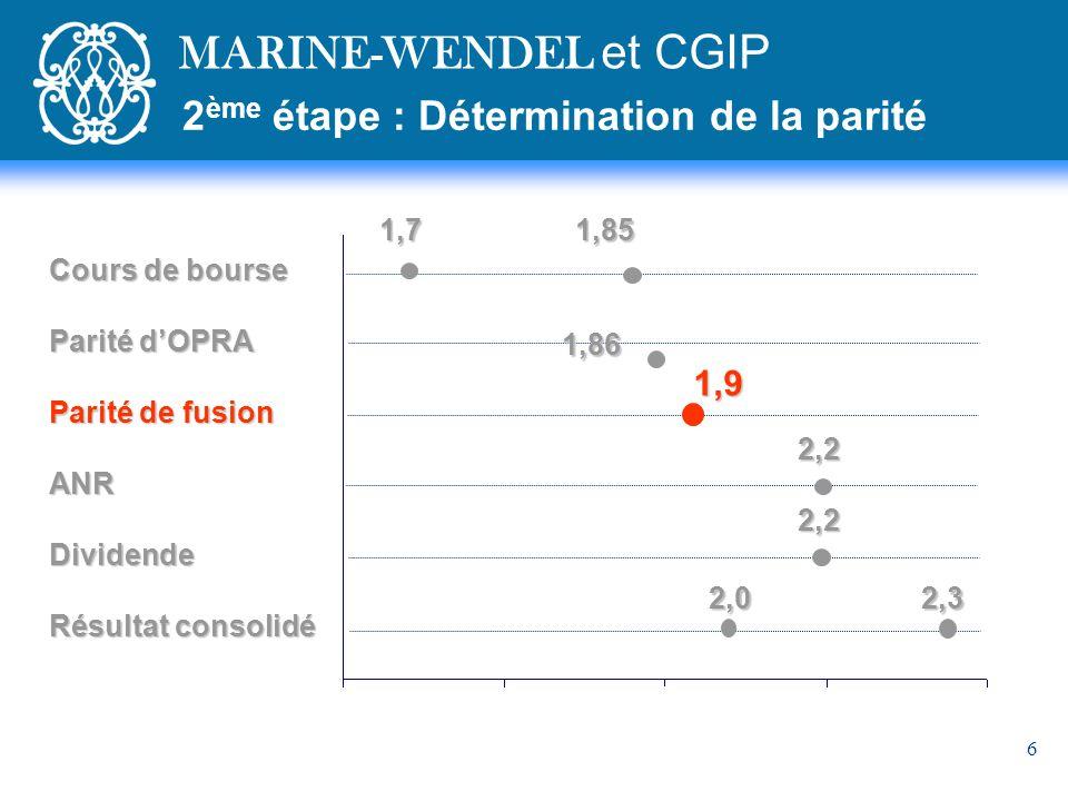 MARINE-WENDEL et CGIP 2ème étape : Détermination de la parité 1,9