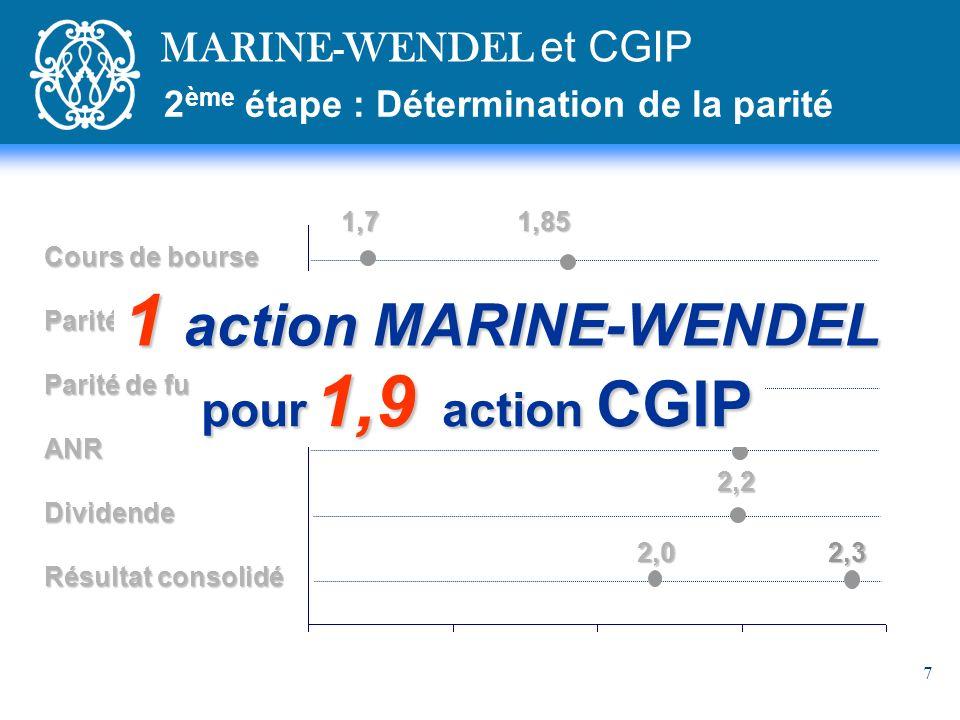 1 action MARINE-WENDEL pour 1,9 action CGIP MARINE-WENDEL et CGIP