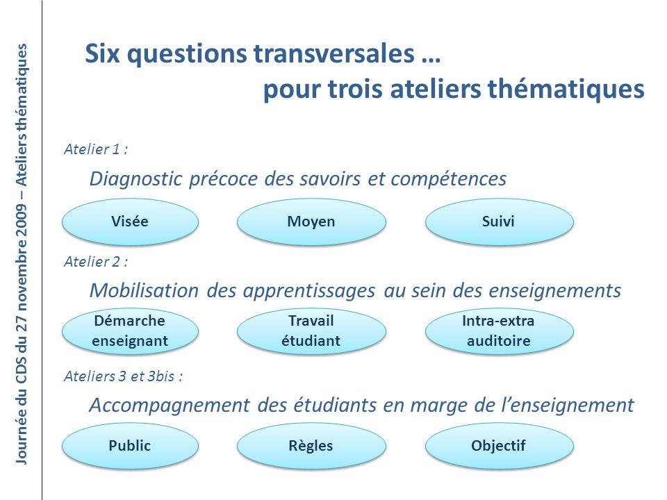 Six questions transversales … pour trois ateliers thématiques