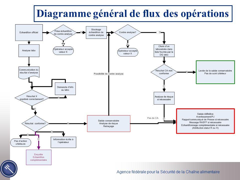 Diagramme général de flux des opérations