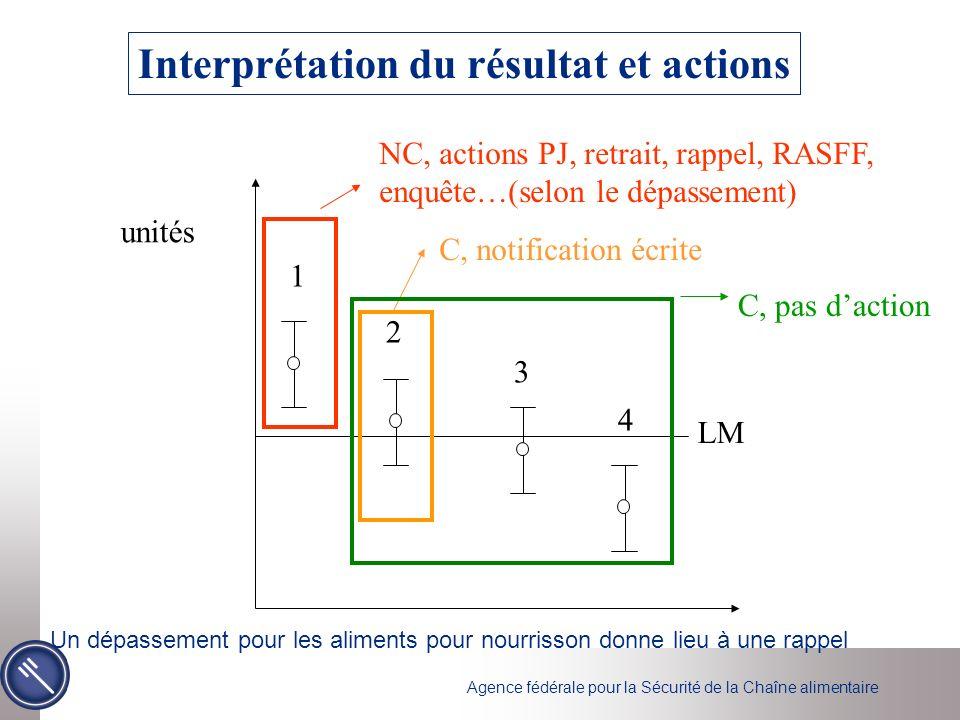 Interprétation du résultat et actions
