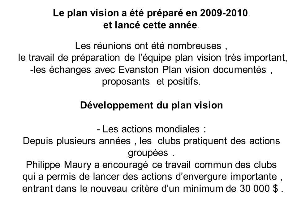 Développement du plan vision