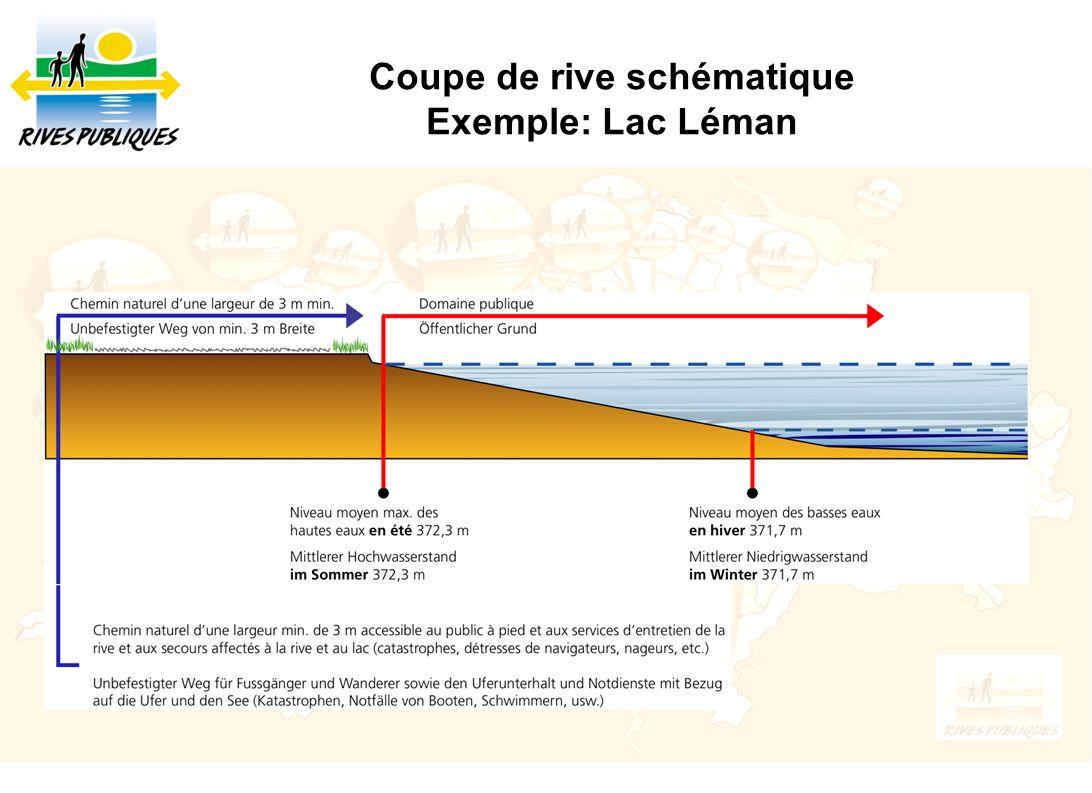 Coupe de rive schématique Exemple: Lac Léman