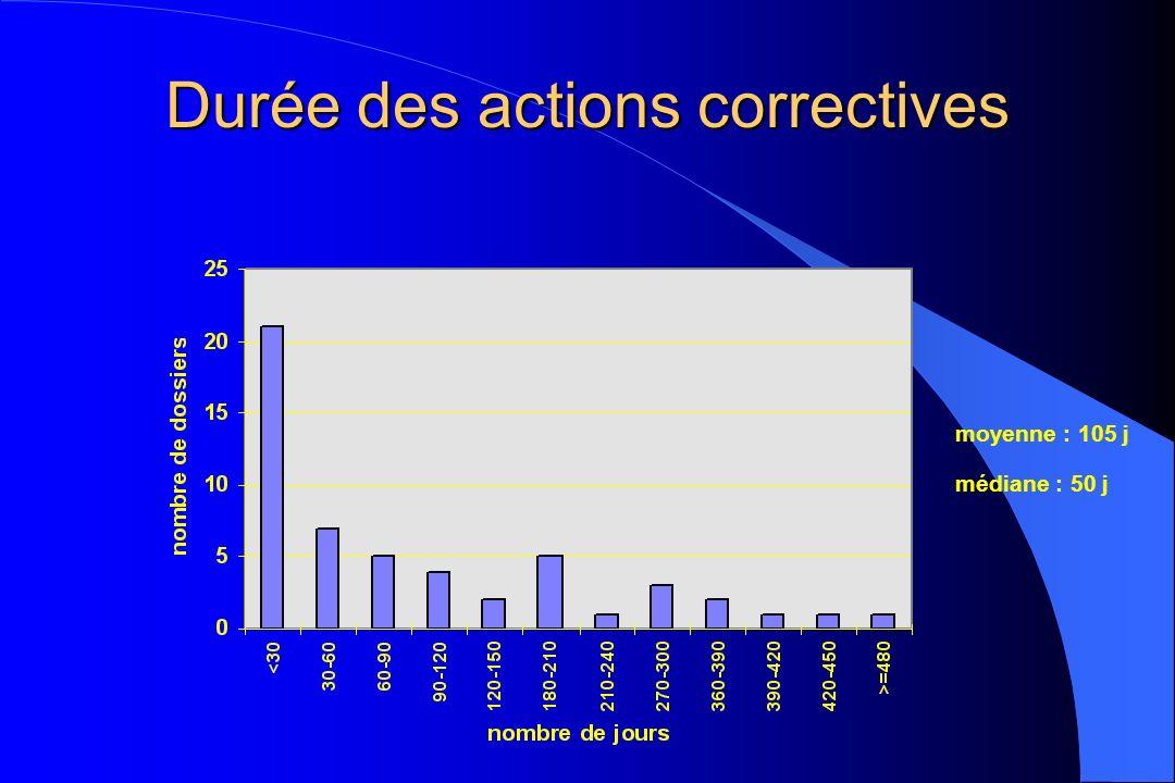 Durée des actions correctives