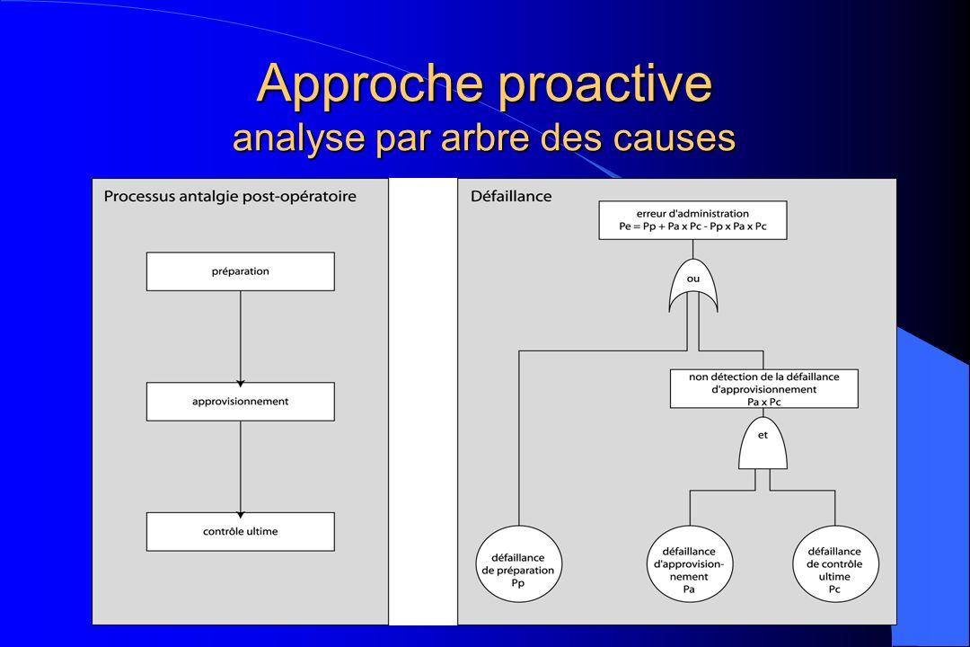 Approche proactive analyse par arbre des causes