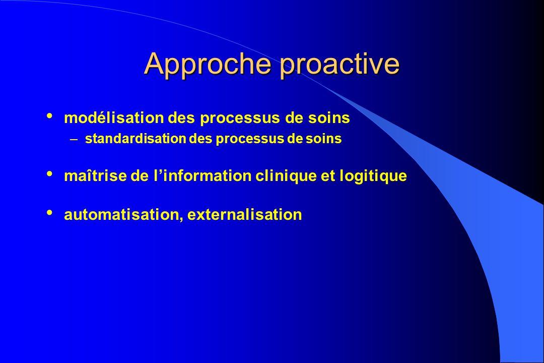 Approche proactive modélisation des processus de soins