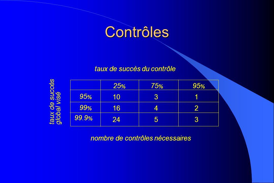 nombre de contrôles nécessaires