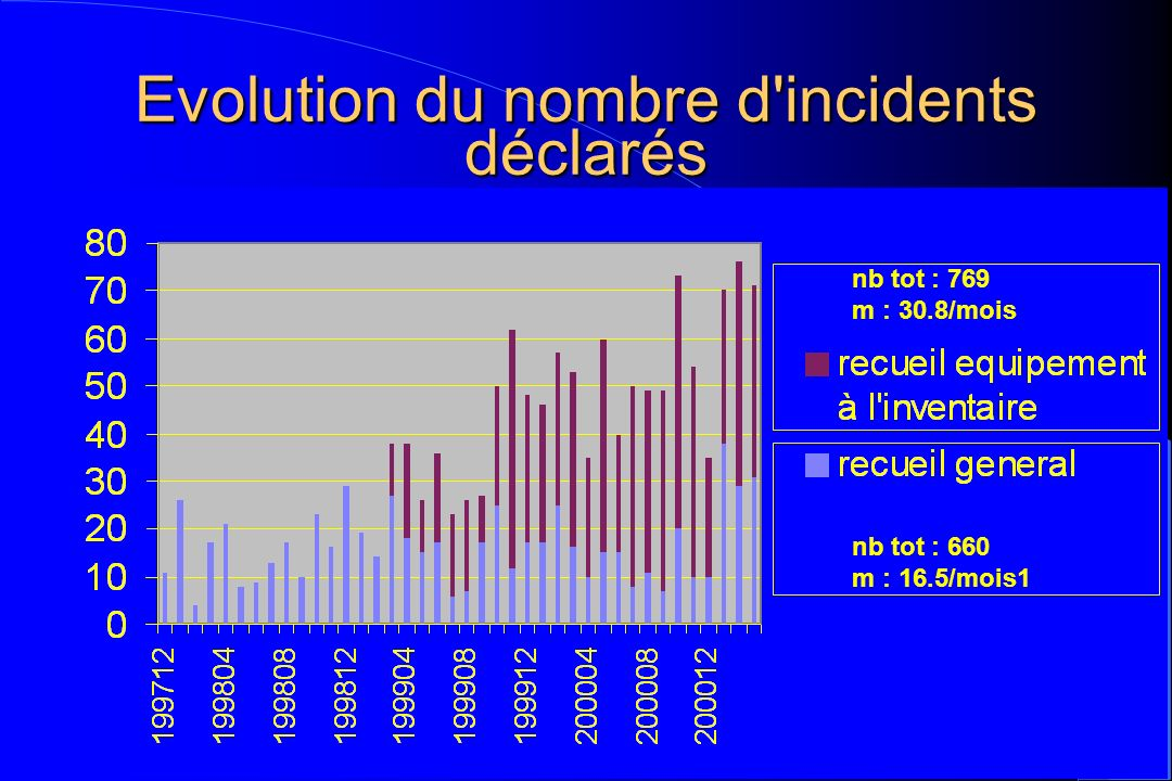 Evolution du nombre d incidents déclarés