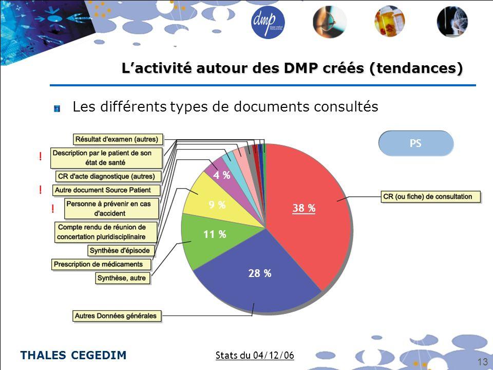 L'activité autour des DMP créés (tendances)
