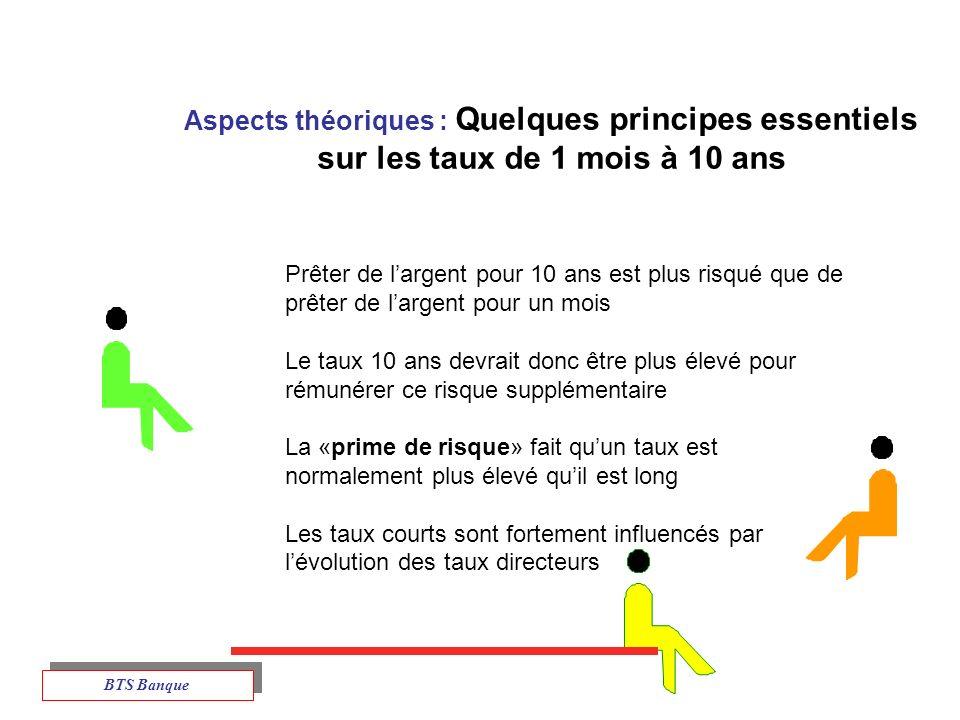 Aspects théoriques : Quelques principes essentiels sur les taux de 1 mois à 10 ans
