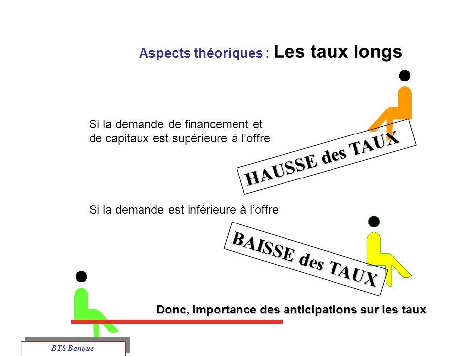 Aspects théoriques : Les taux longs
