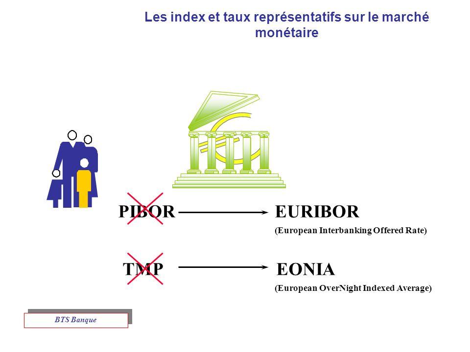 Les index et taux représentatifs sur le marché monétaire