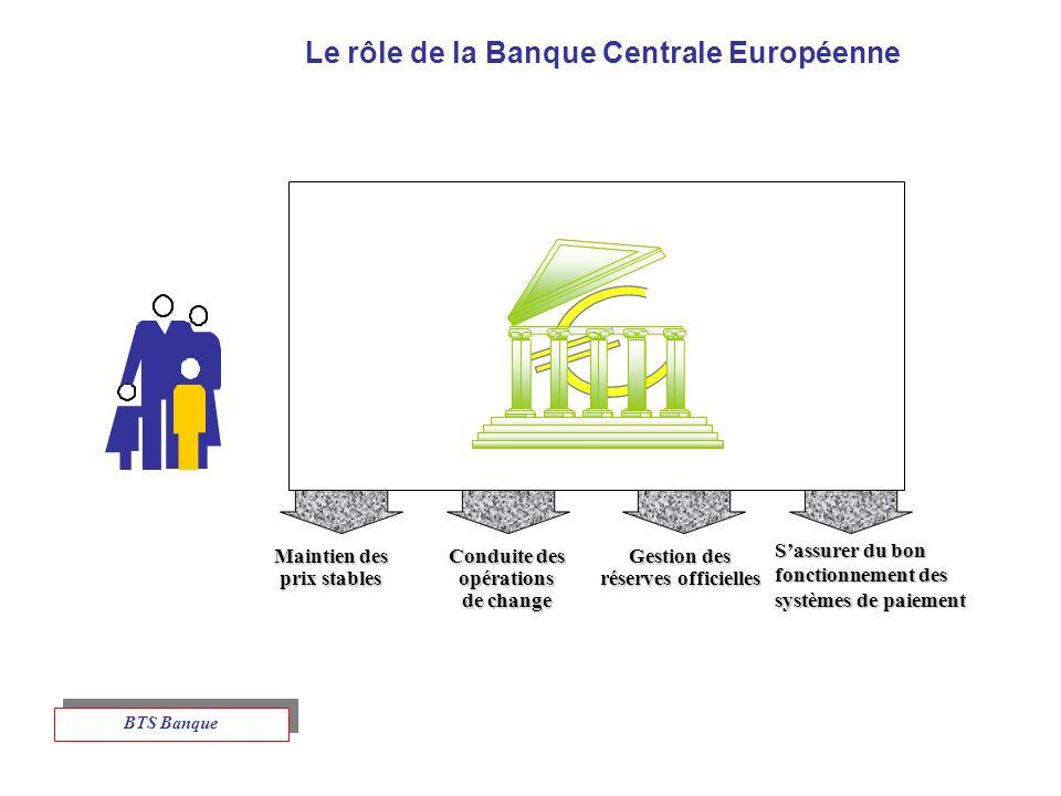 Le rôle de la Banque Centrale Européenne