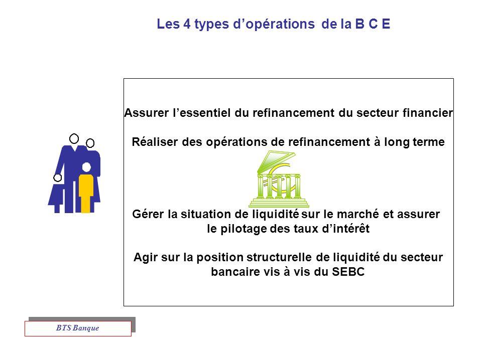 Les 4 types d'opérations de la B C E