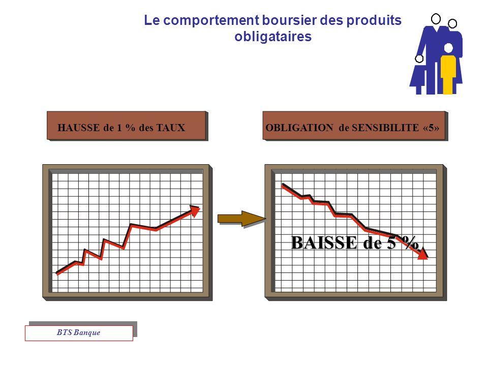 Le comportement boursier des produits obligataires