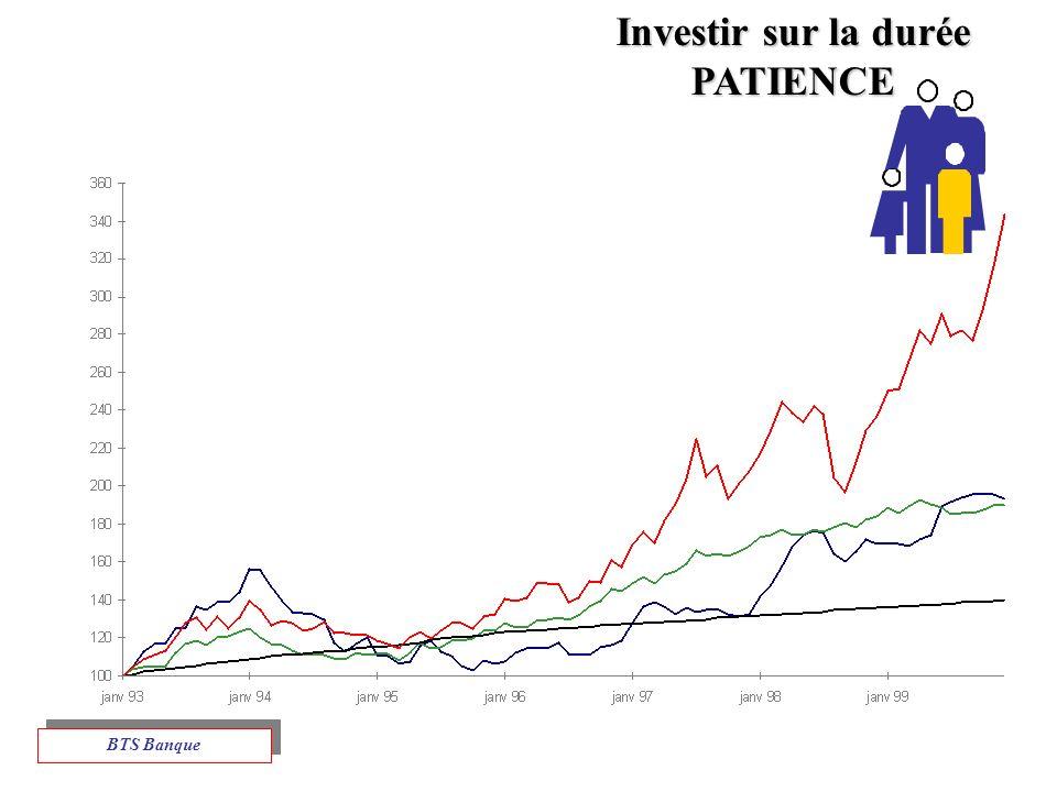 Investir sur la durée PATIENCE