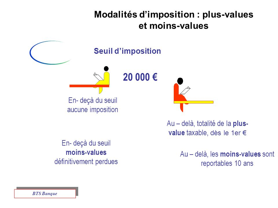 Modalités d'imposition : plus-values et moins-values