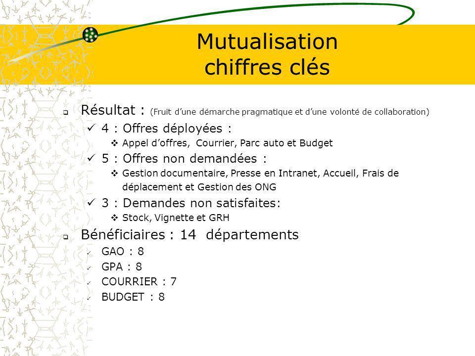 Mutualisation chiffres clés