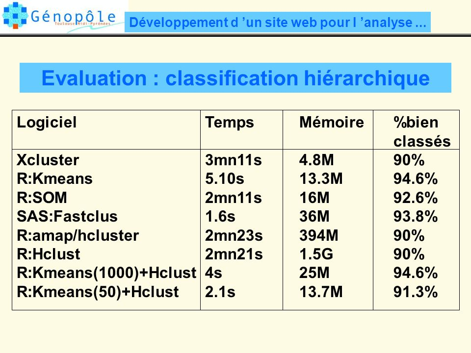 Evaluation : classification hiérarchique