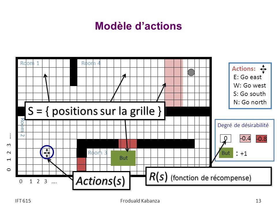 S = { positions sur la grille }