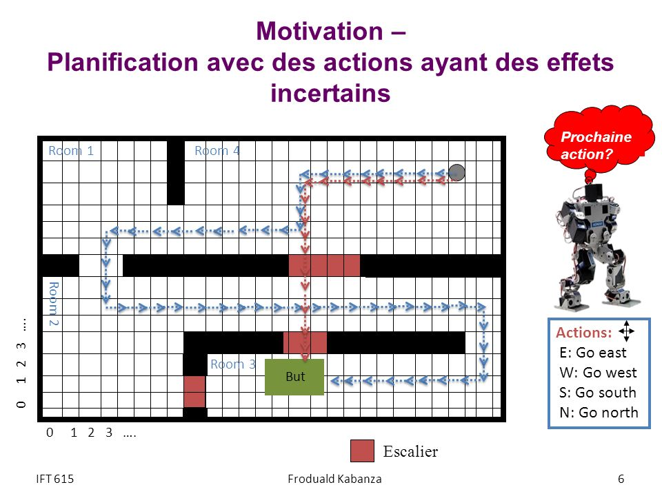 Motivation – Planification avec des actions ayant des effets incertains