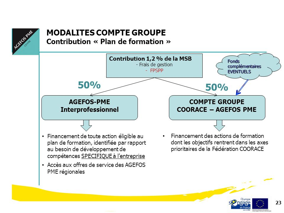 AGEFOS-PME Interprofessionnel COMPTE GROUPE COORACE – AGEFOS PME