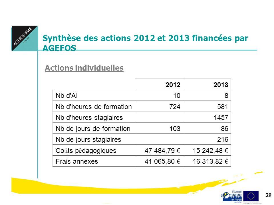 Synthèse des actions 2012 et 2013 financées par AGEFOS